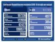 Azərbaycanda koronavirusa daha 4077 yeni yoluxma halı qeydə alınıb