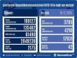 Azərbaycanda daha 42 nəfər koronavirusdan dünyasını dəyişdi
