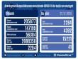 Azərbaycanda koronovirusa daha 2284 yeni yoluxma faktı qeydə alınıb