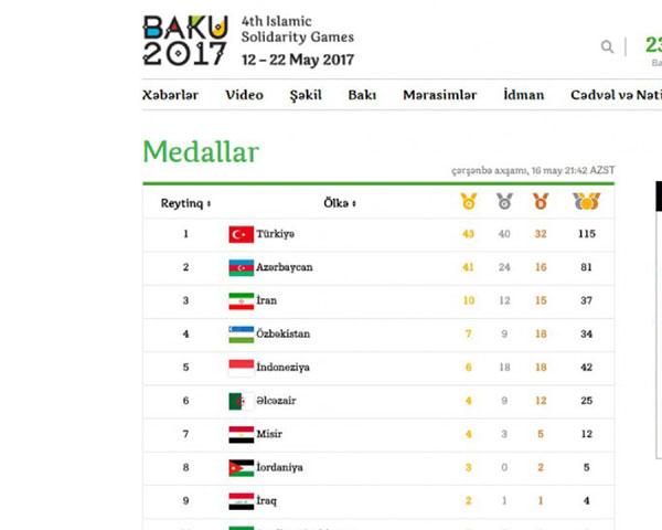 4-cü gündə 4 qızıl medal